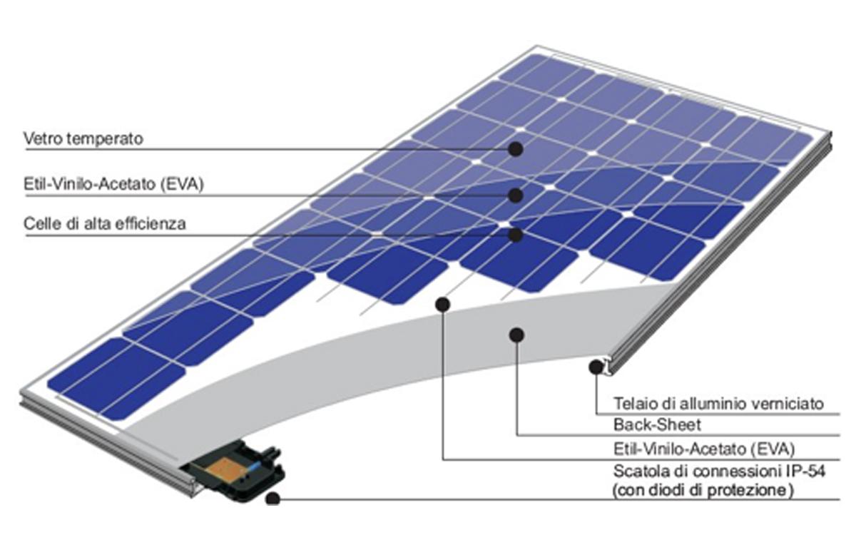 fotovoltaico sezione